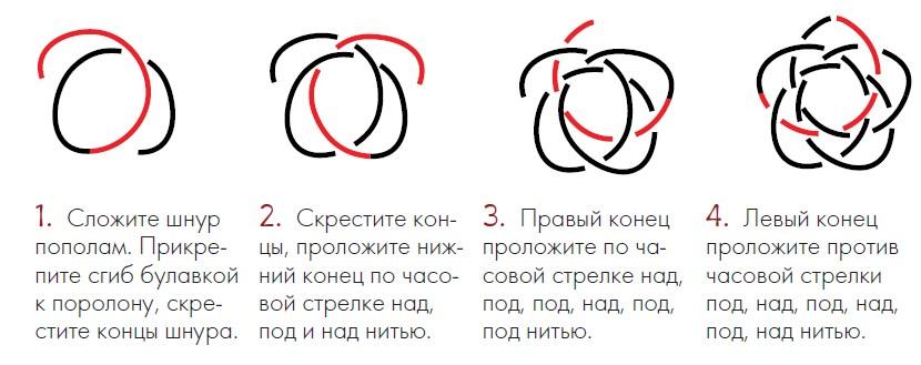 Схема плетения узла рода