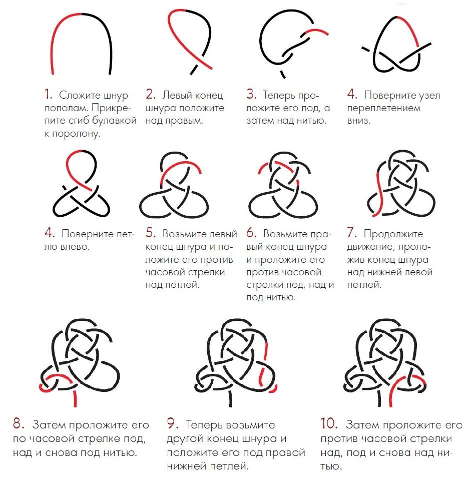 Схема плетения узла возможностей